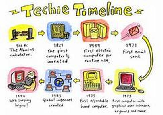 A Tech Timeline Lesson Plan