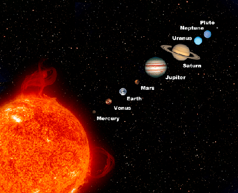 Planets of the Solar System | Clipart