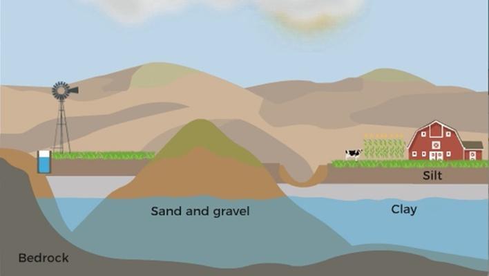 Water in the Sandhills   Platte Basin Education
