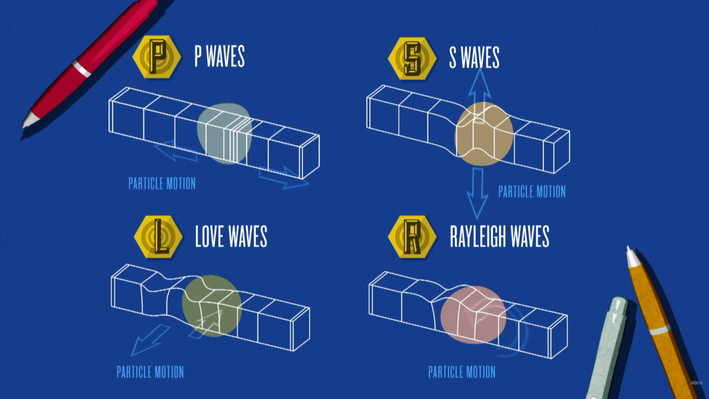 How Seismic Waves Cause Damage During an Earthquake
