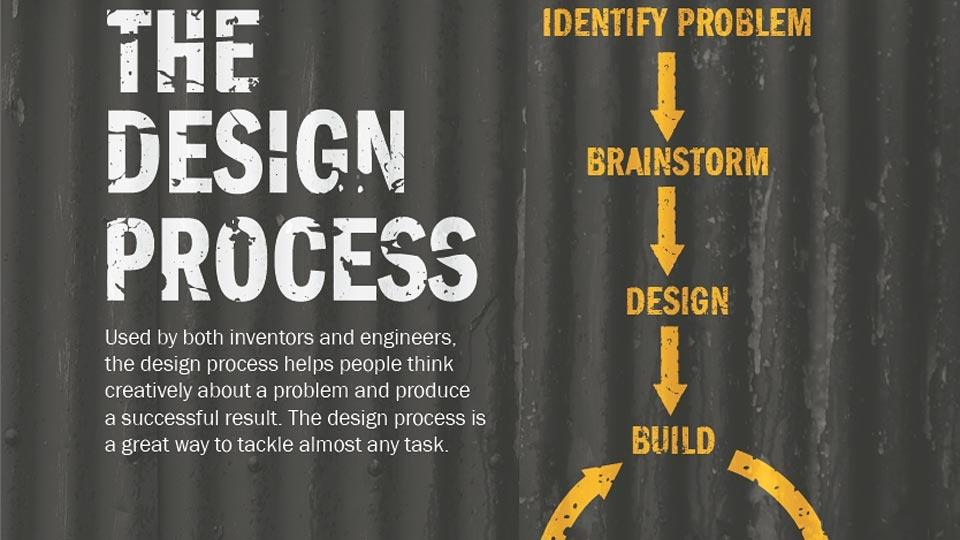The Design Process Poster Pbs Learningmedia
