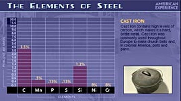 Elements of Steel | American Experience
