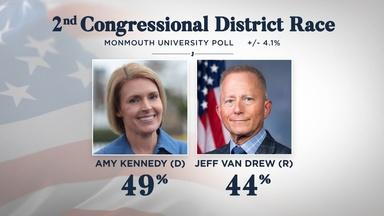 Kennedy edges Van Drew in poll as debate nears