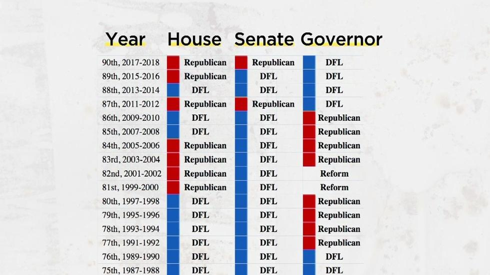A Look at Minnesota's Voting History image