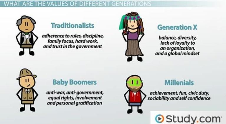 South Dakota Focus: Generational Diversity