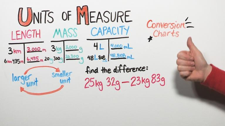 Good To Know: Units of Measure | Grade 4
