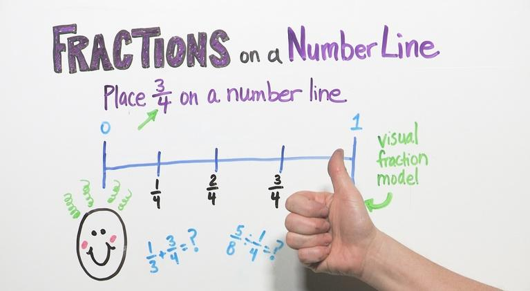 Good To Know: Fractions On A Number Line | Grade 3