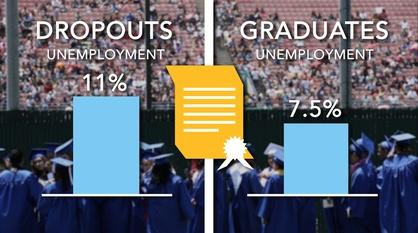 America By The Numbers -- High School Diploma: Game Changer