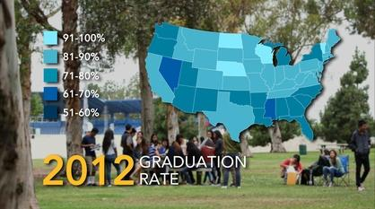 America By The Numbers -- Graduation Rates: State by State
