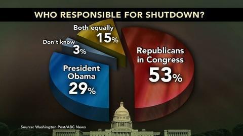 "PBS NewsHour -- Rep. Huelskamp: GOP ""rhetoric not matched by action"""