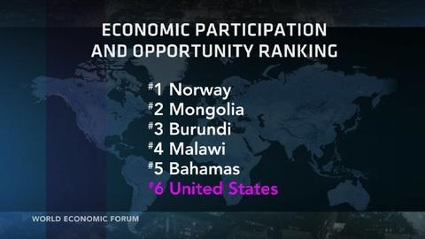 PBS NewsHour -- Standing 23rd on the list of 136 countries: American women
