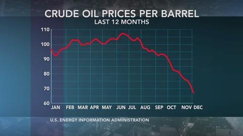 PBS NewsHour -- Is there a bad side to the recent plunge in oil prices?