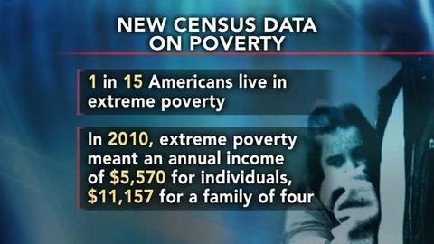 PBS NewsHour -- Census: 1 in 15 Americans Among the Poorest of the Poor