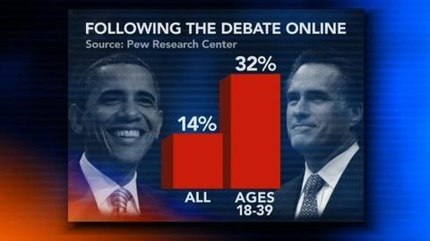 PBS NewsHour -- Twitter and Mobile Devices Key to Viewer Debate Digestion
