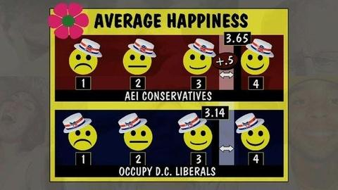 PBS NewsHour -- Why Are Conservatives Happier Than Liberals?