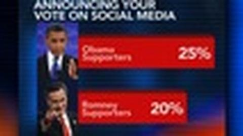 PBS NewsHour -- Obama Spent 10 Times as Much on Social Media as Romney