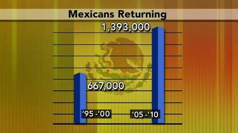 PBS NewsHour -- Pew Report: Mexican Migration Into U.S. Has Slowed