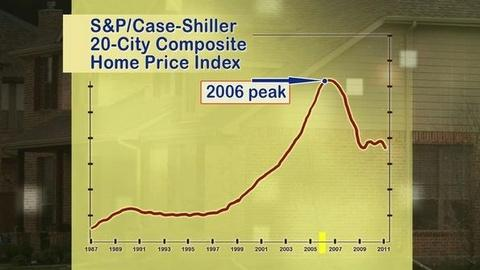 PBS NewsHour -- Is the U.S. Stuck in a Second Housing Slump?