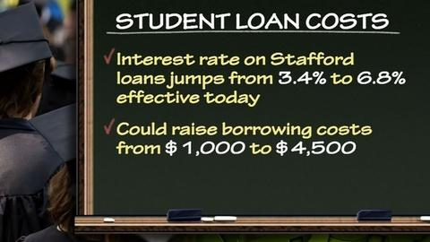 PBS NewsHour -- Student Loan Rates Double; What Are Long-Term Solutions?