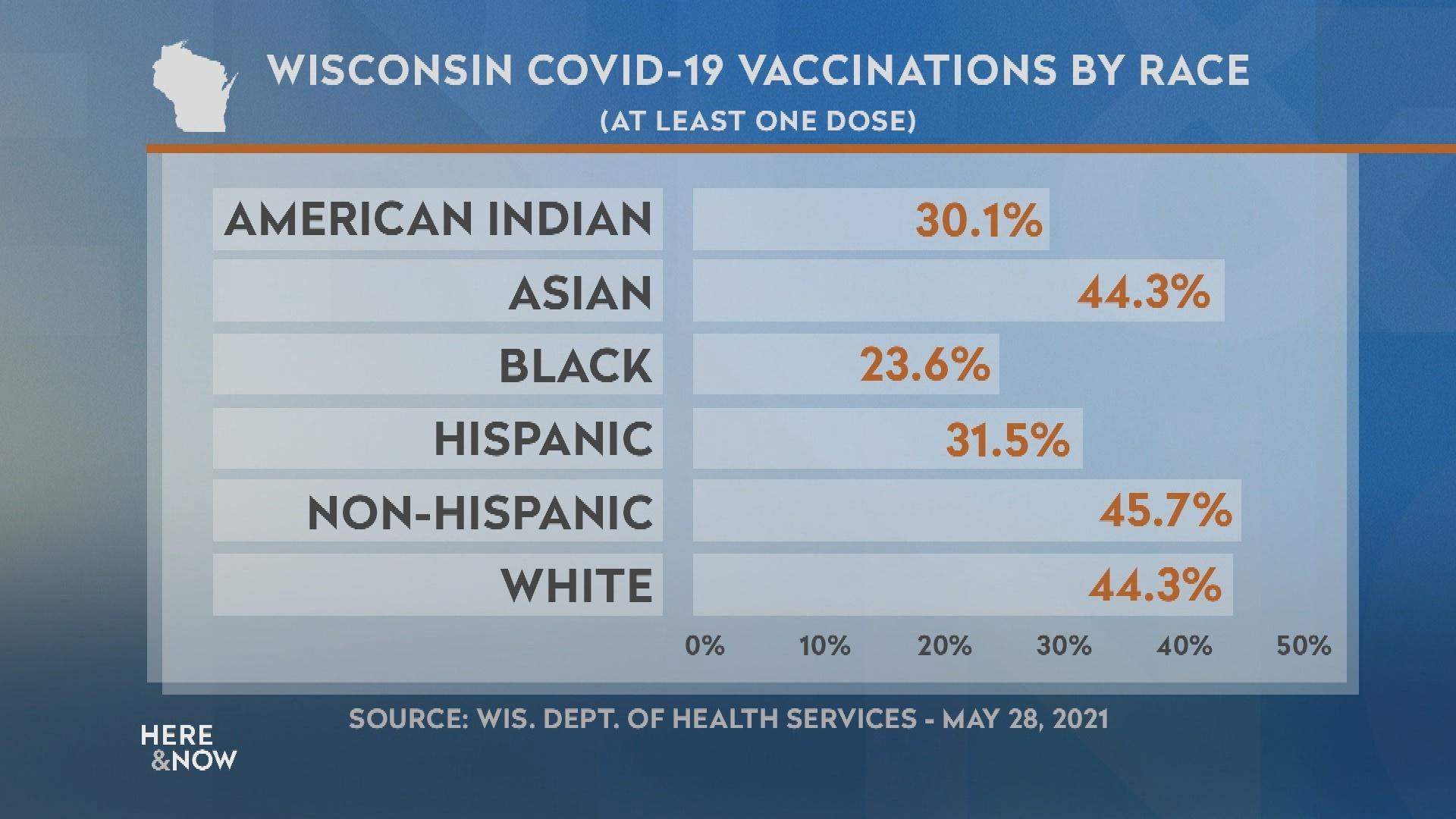 COVID-19 Vaccination Inequalities in Wisconsin