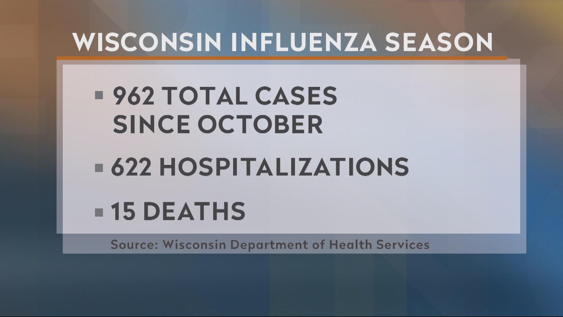 Statistics Show Flu Season is Ramping Up In Wisconsin
